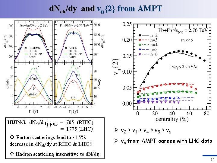 d. Nch/dy and vn{2} from AMPT HIJING: d. Nch/dη||η| 0. 5 = 705 (RHIC)