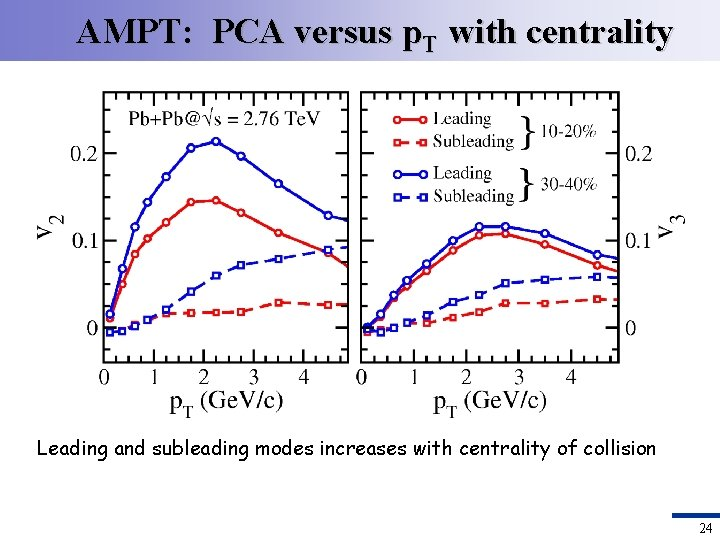 AMPT: PCA versus p. T with centrality Leading and subleading modes increases with centrality