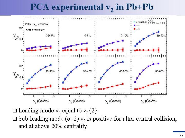PCA experimental v 2 in Pb+Pb Leading mode v 2 equal to v 2{2}