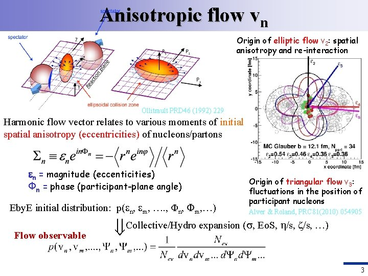 Anisotropic flow vn Origin of elliptic flow v 2: spatial anisotropy and re-interaction Ollitrault