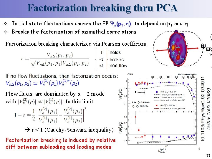 Factorization breaking thru PCA v Initial state fluctuations causes the EP n(p. T, )