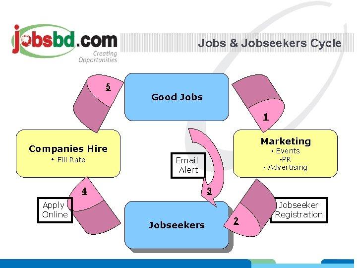 Jobs & Jobseekers Cycle 5 Good Jobs 1 Companies Hire • Fill Rate Marketing