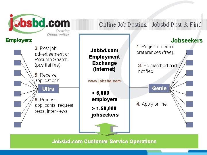 Online Job Posting– Jobsbd Post & Find Employers Jobseekers 2. Post job advertisement or