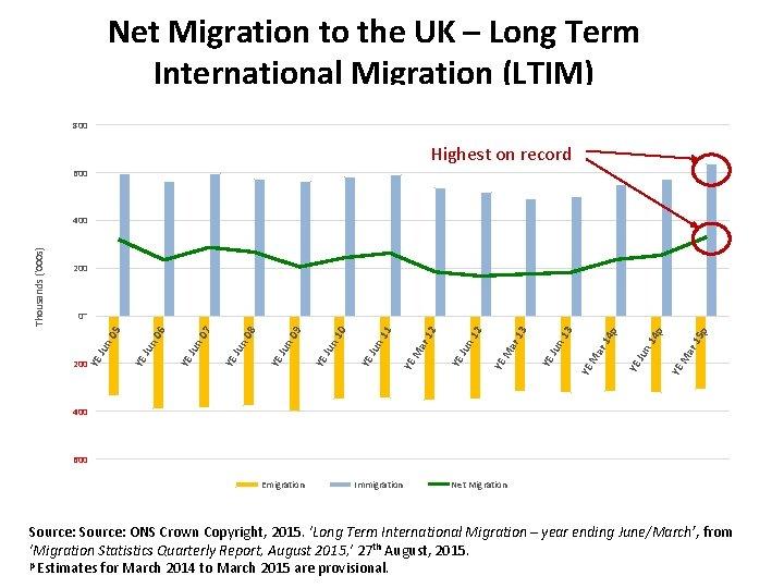 Net Migration to the UK – Long Term International Migration (LTIM) 800 Highest on