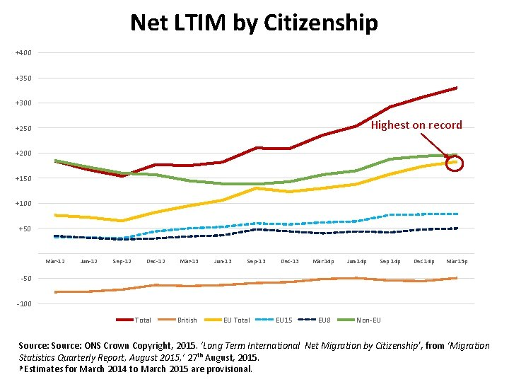 Net LTIM by Citizenship +400 +350 +300 Highest on record +250 +200 +150 +100