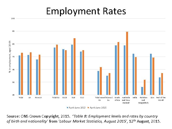 Employment Rates 100 % in employment, aged 16 -64 90 80 70 60 50