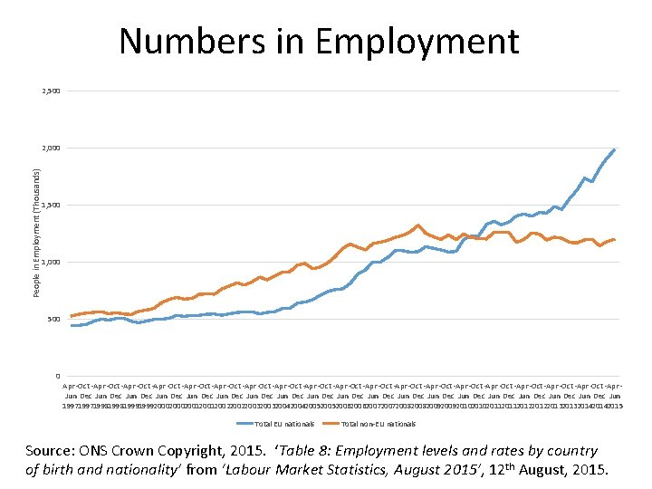 Numbers in Employment 2, 500 People in Employment (Thousands) 2, 000 1, 500 1,