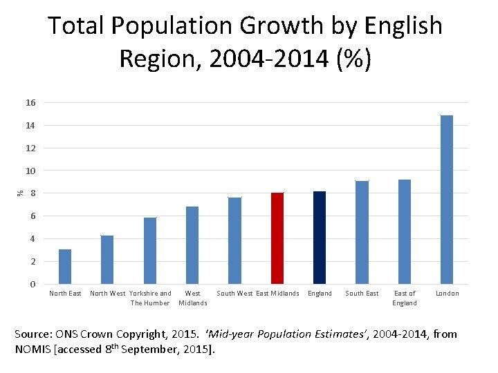 Total Population Growth by English Region, 2004 -2014 (%) 16 14 12 % 10