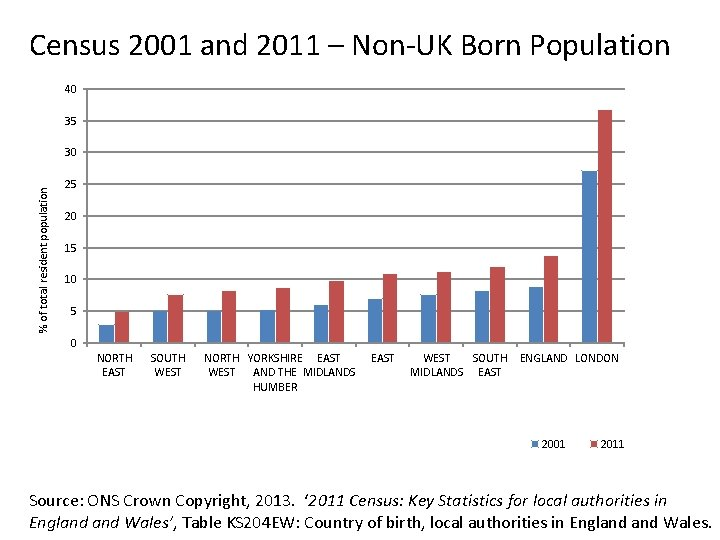Census 2001 and 2011 – Non-UK Born Population 40 35 % of total resident