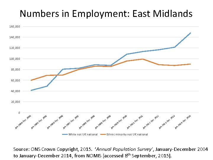 Numbers in Employment: East Midlands 160, 000 140, 000 120, 000 100, 000 80,