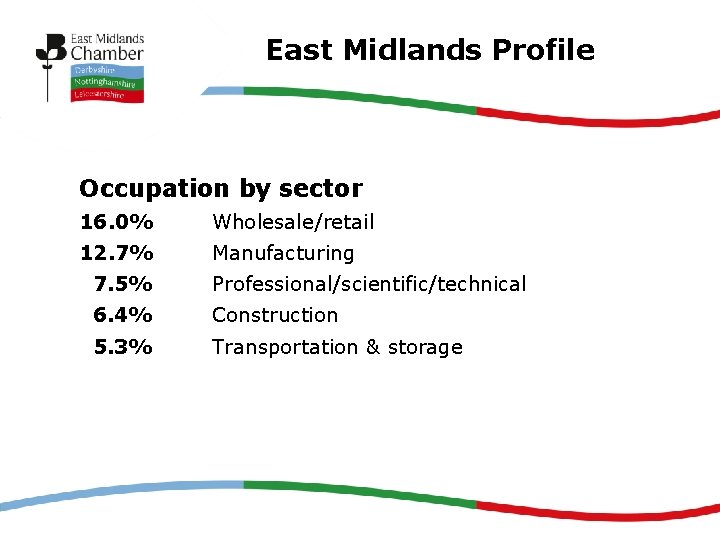 East Midlands Profile Occupation by sector 16. 0% Wholesale/retail 12. 7% Manufacturing 7. 5%