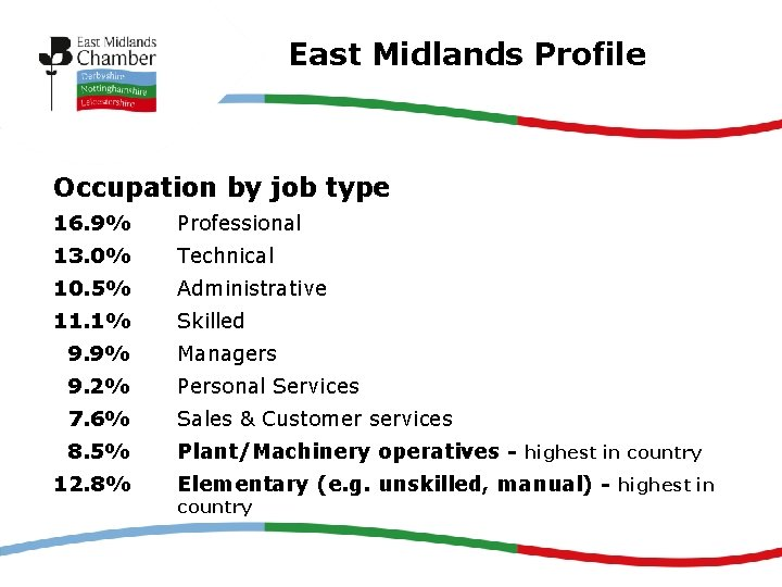 East Midlands Profile Occupation by job type 16. 9% Professional 13. 0% Technical 10.