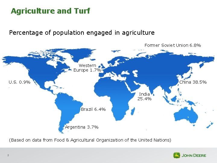 Agriculture and Turf Percentage of population engaged in agriculture Former Soviet Union 6. 8%
