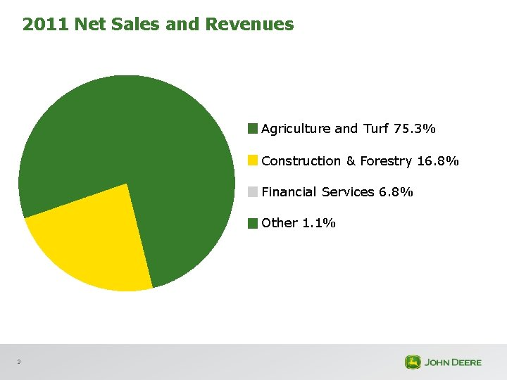 2011 Net Sales and Revenues Agriculture and Turf 75. 3% Construction & Forestry 16.