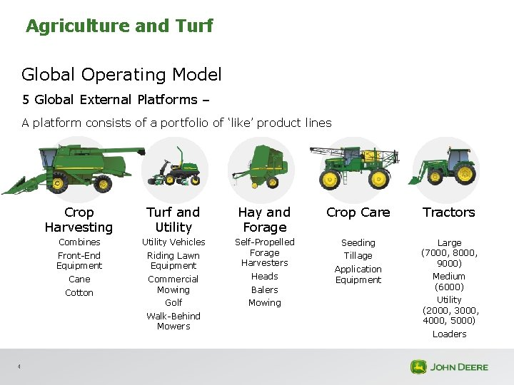 Agriculture and Turf Global Operating Model 5 Global External Platforms – A platform consists