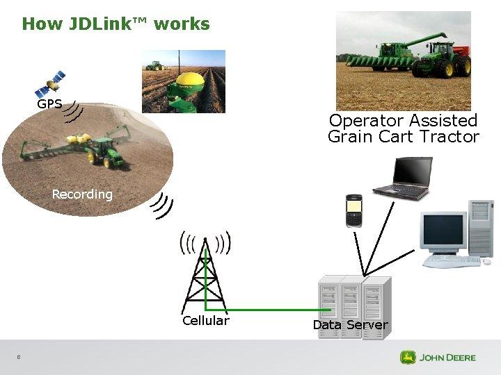 How JDLink™ works GPS Operator Assisted Grain Cart Tractor Recording Cellular 8 Data Server