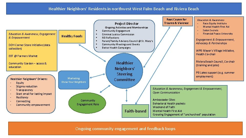 Healthier Neighbors' Residents in northwest West Palm Beach and Riviera Beach Project Director Education