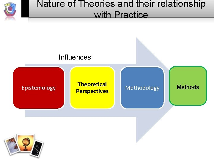 Nature of Theories and their relationship with Practice Influences Epistemology Theoretical Perspectives Methodology Methods