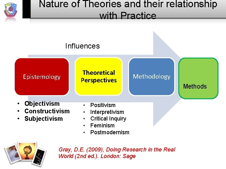 Nature of Theories and their relationship with Practice Influences Epistemology • Objectivism • Constructivism