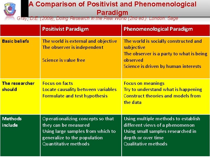 A Comparison of Positivist and Phenomenological Paradigm Gray, D. E. (2009), Doing Research in