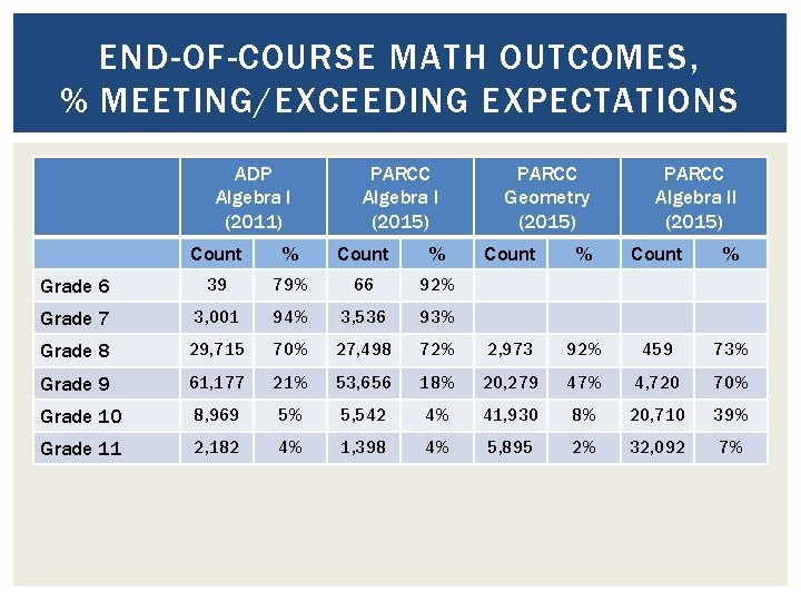 END-OF-COURSE MATH OUTCOMES, % MEETING/EXCEEDING EXPECTATIONS ADP Algebra I (2011) PARCC Algebra I (2015)