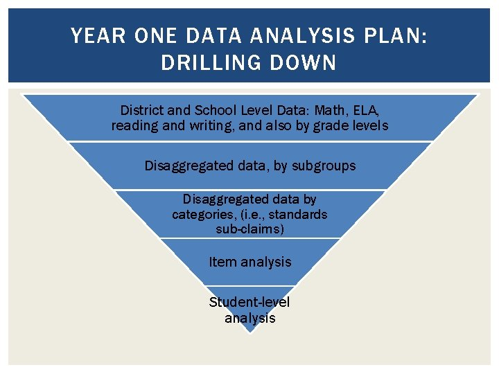 YEAR ONE DATA ANALYSIS PLAN: DRILLING DOWN District and School Level Data: Math, ELA,