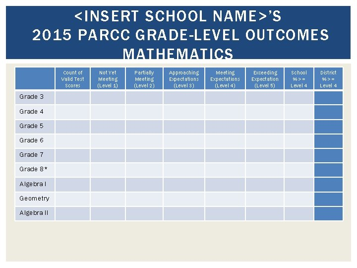 <INSERT SCHOOL NAME>'S 2015 PARCC GRADE-LEVEL OUTCOMES MATHEMATICS Count of Valid Test Scores Grade