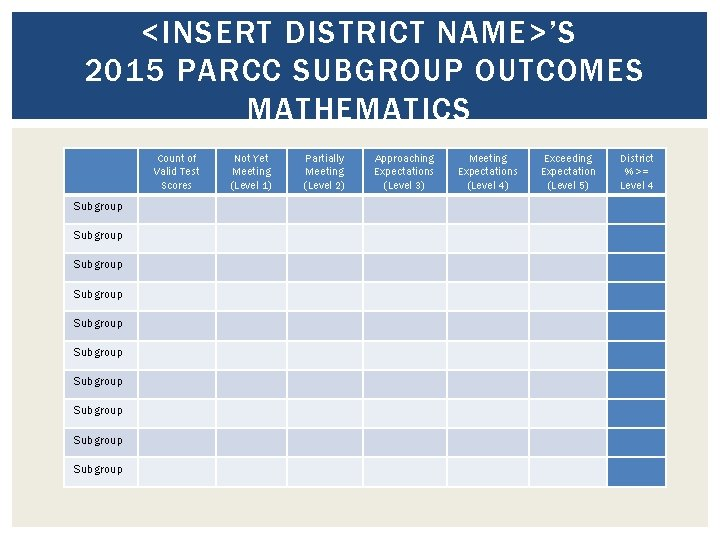 <INSERT DISTRICT NAME>'S 2015 PARCC SUBGROUP OUTCOMES MATHEMATICS Count of Valid Test Scores Subgroup