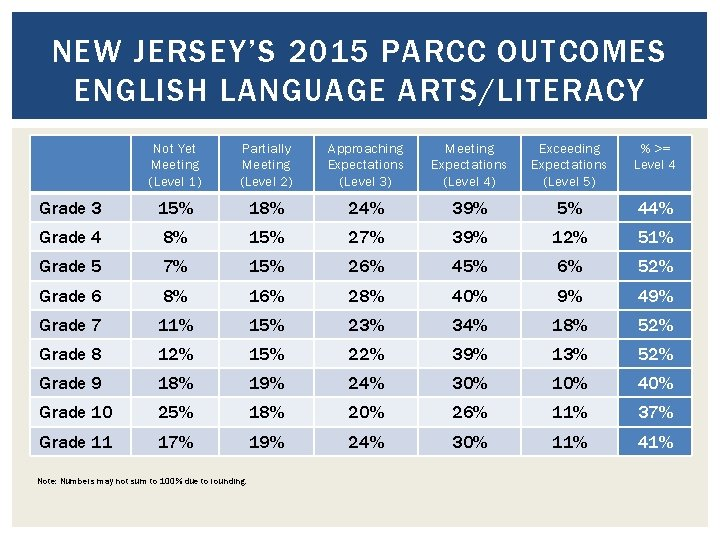 NEW JERSEY'S 2015 PARCC OUTCOMES ENGLISH LANGUAGE ARTS/LITERACY Not Yet Meeting (Level 1) Partially