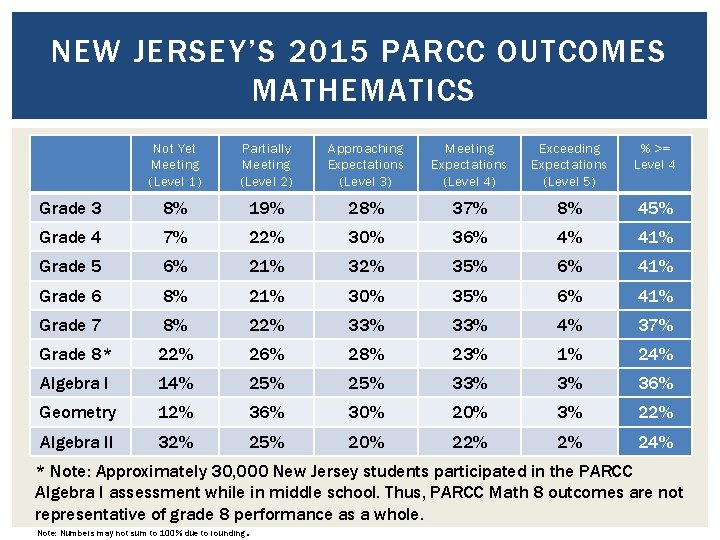 NEW JERSEY'S 2015 PARCC OUTCOMES MATHEMATICS Not Yet Meeting (Level 1) Partially Meeting (Level