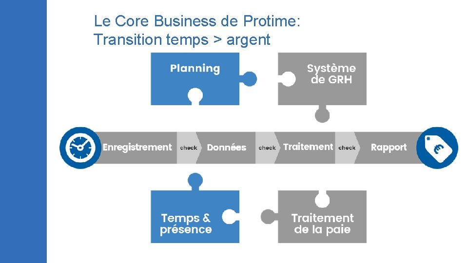 Le Core Business de Protime: Transition temps > argent