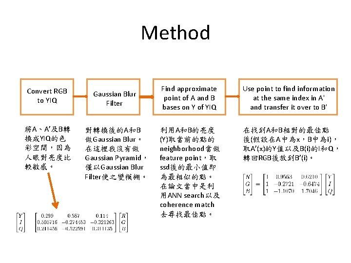Method Convert RGB to YIQ Gaussian Blur Filter 將A、A'及B轉 換成YIQ的色 彩空間,因為 人眼對亮度比 較敏感。 對轉換後的A和B