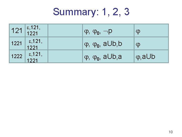 Summary: 1, 2, 3 121 , 121, 1221 1222 , 121, 1221 , 0,