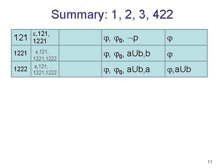 Summary: 1, 2, 3, 422 121 , 121, 1221 , 0, p 1221 ,