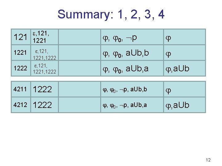 Summary: 1, 2, 3, 4 121 , 121, 1221 , 0, p 1221 ,
