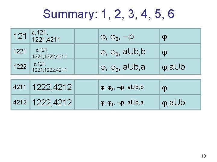 Summary: 1, 2, 3, 4, 5, 6 121 , 121, 4211 1221, 4211 ,