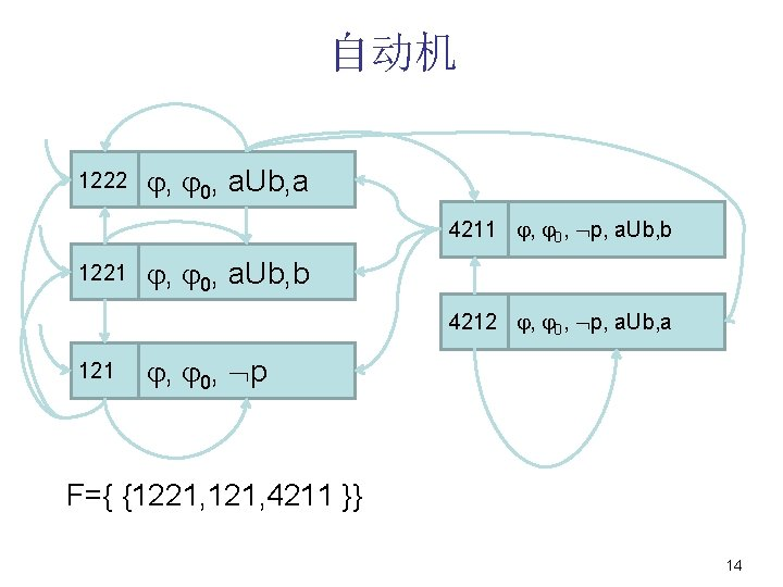 自动机 1222 , 0, a. Ub, a 4211 , 0, p, a. Ub, b