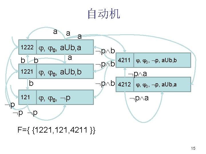 自动机 a a a 1222 , 0, a. Ub, a a b b 1221