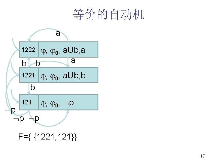 等价的自动机 a 1222 b , 0, a. Ub, a a b 1221 , 0,