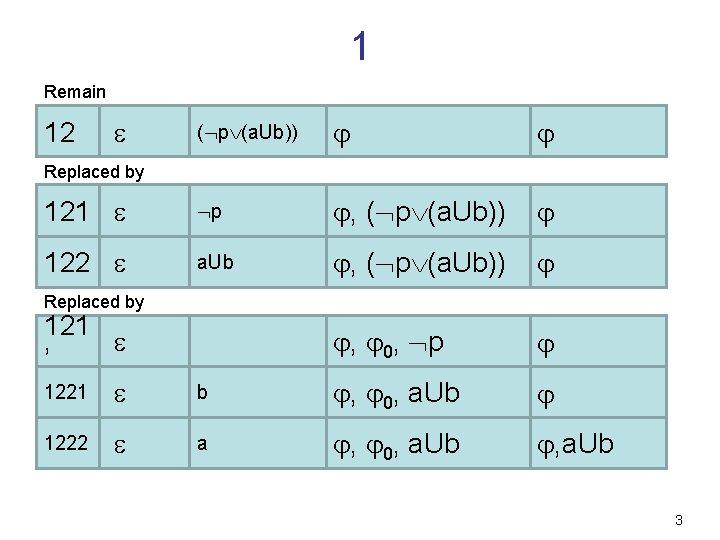 1 Remain ( p (a. Ub)) 121 p , ( p (a. Ub)) 122