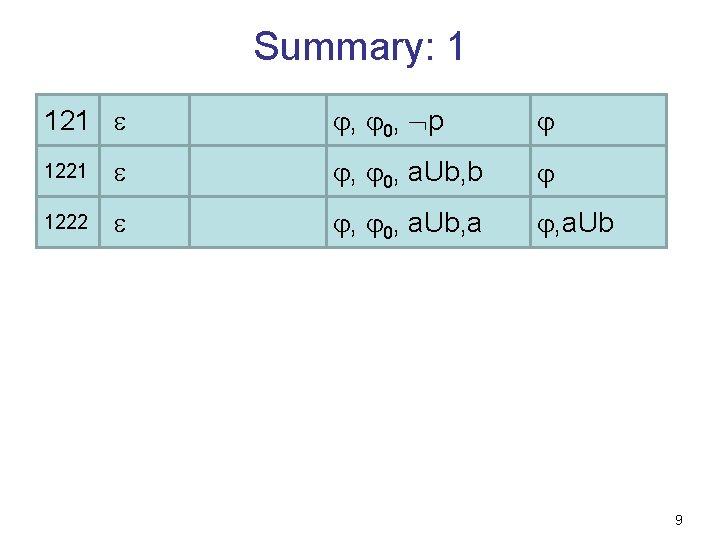 Summary: 1 121 , 0, p 1221 , 0, a. Ub, b 1222 ,