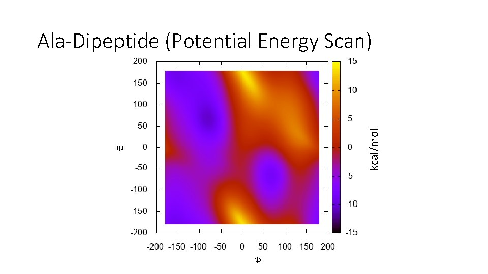 kcal/mol Ala-Dipeptide (Potential Energy Scan) Ψ Ф