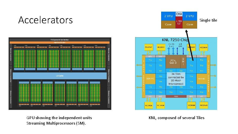 Accelerators GPU showing the independent units Streaming Multiprocessors (SM). Single tile KNL, composed of