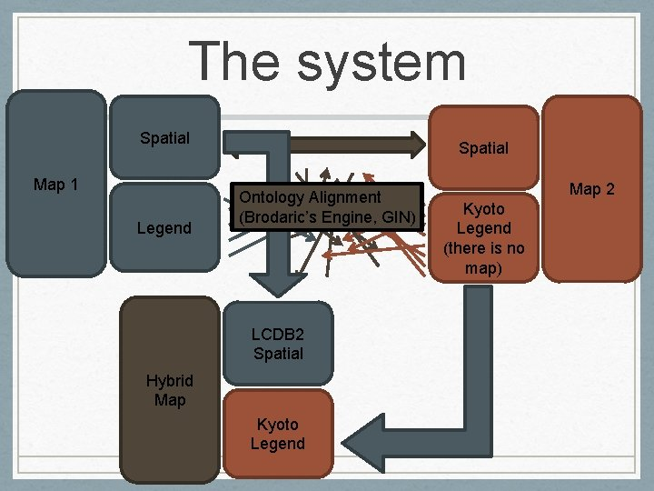 The system Spatial LCDB 2 Map 1 Legend Spatial Ontology Alignment (Brodaric's Engine, GIN)