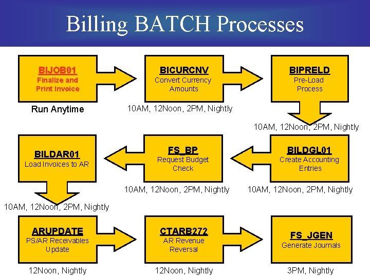 Billing BATCH Processes BIJOB 01 BICURCNV BIPRELD Finalize and Print Invoice Convert Currency Amounts