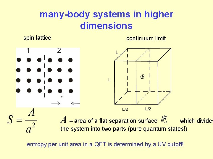 many-body systems in higher dimensions spin lattice continuum limit A – area of a