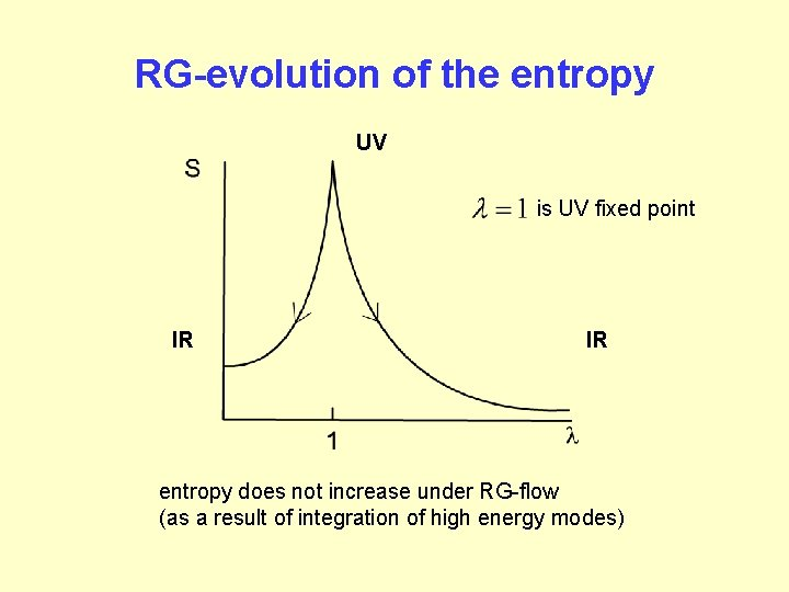 RG-evolution of the entropy UV is UV fixed point IR IR entropy does not