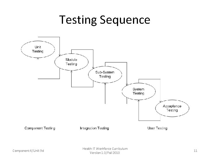 Testing Sequence Component 4/Unit 9 d Health IT Workforce Curriculum Version 1. 0/Fall 2010