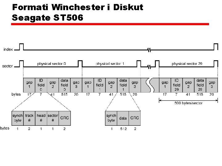 Formati Winchester i Diskut Seagate ST 506