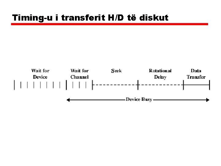 Timing-u i transferit H/D të diskut